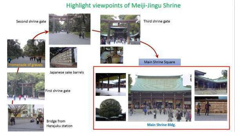 Highlight spots of Meiji-jungu shrine