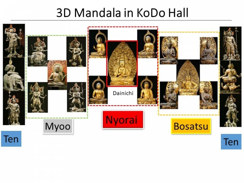 3. History: Statues of Buddha in 3D Mandala in To-Ji Temple