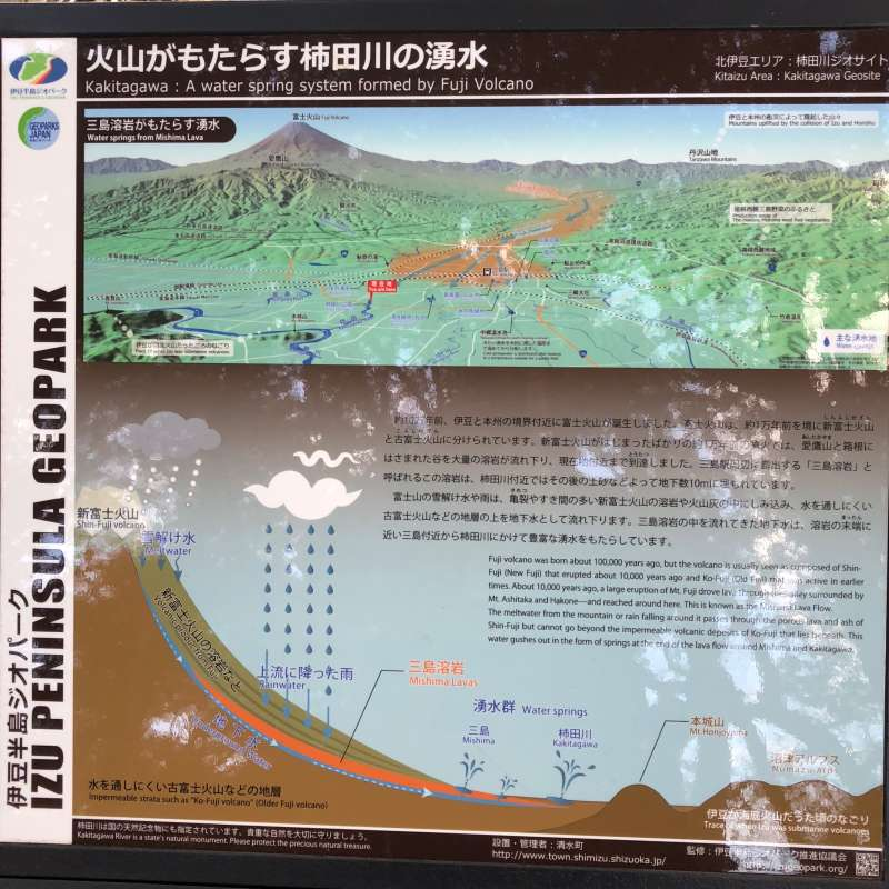 The board illustrates how water reaches here from Mt. Fuji.