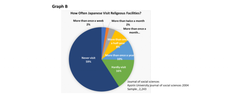 Why Religion Plays a Small Role in Japan
