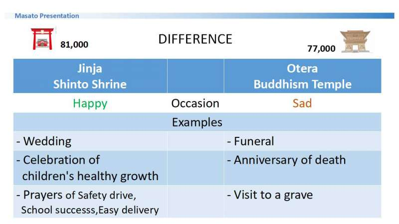 Difference between Shintoism Shrine and Buddhism Temple (Otera in Japanese).