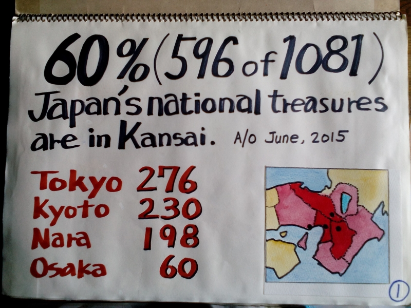 A illustration to explain that 60 percent of national treasures in Japan are in Kansai area.